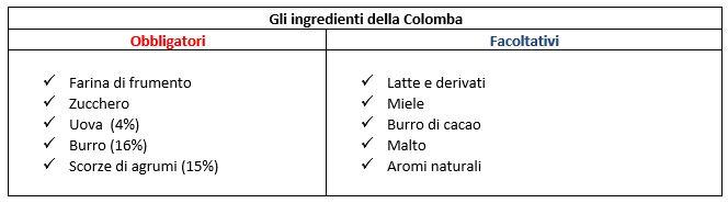 gli ingredienti della colomba