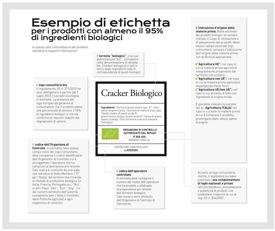 esempio etichetta alimento bio